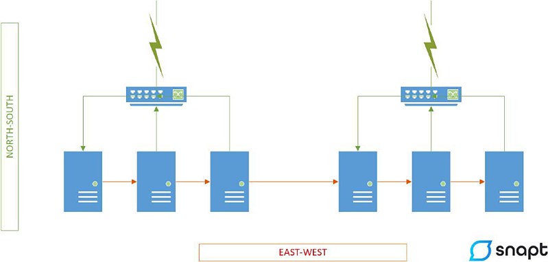 load-balancing-north-south-and-east-west