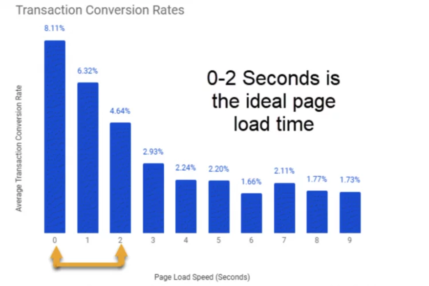 why-page-speed-matters-chad-kearns-portent