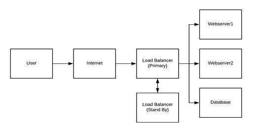 server-with-LB
