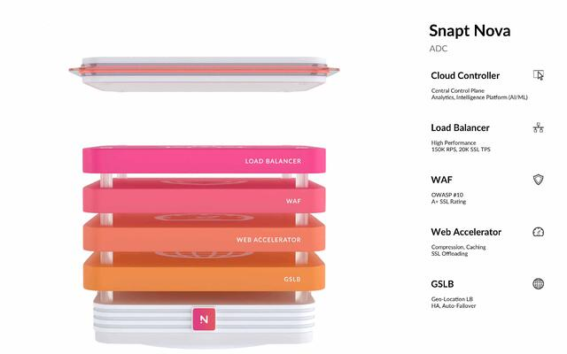 Snapt Nova Overview with Cloud Controller