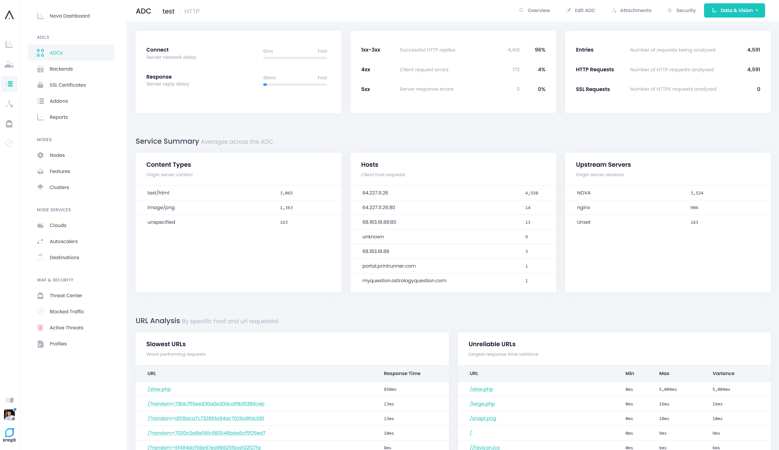 Automated Configuration - http analysis Dashboard
